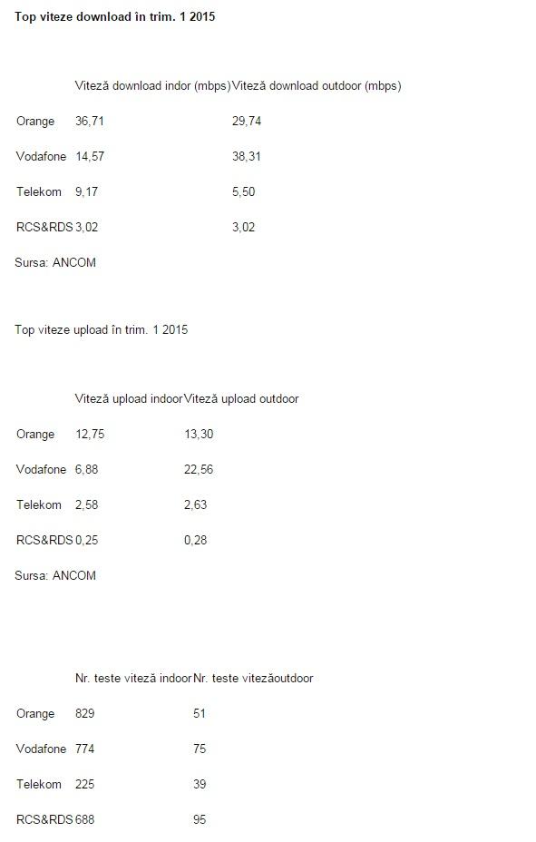 Iată rezultatele oficiale ale testelor de viteză la Internet mobil realizate de ANCOM; Orange şi Vodafone conduc plutonul
