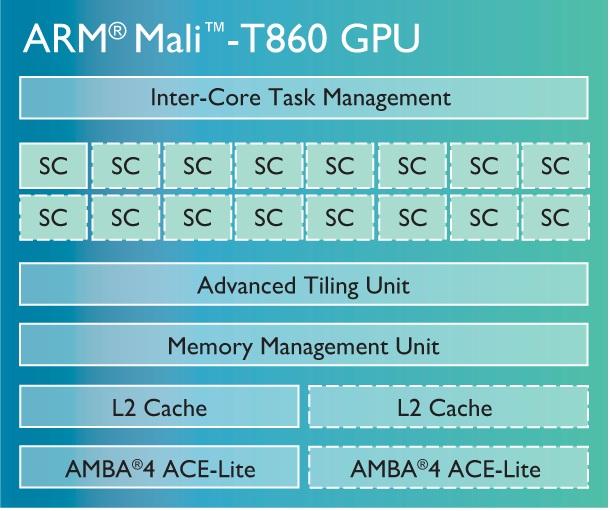 ARM lansează nouă serie de procesoare grafice Mali-T800, care va sosi pe terminale În 2015