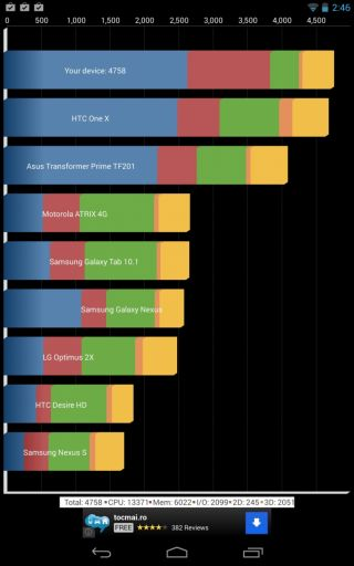 Google Nexus 7 2013 Benchmarks