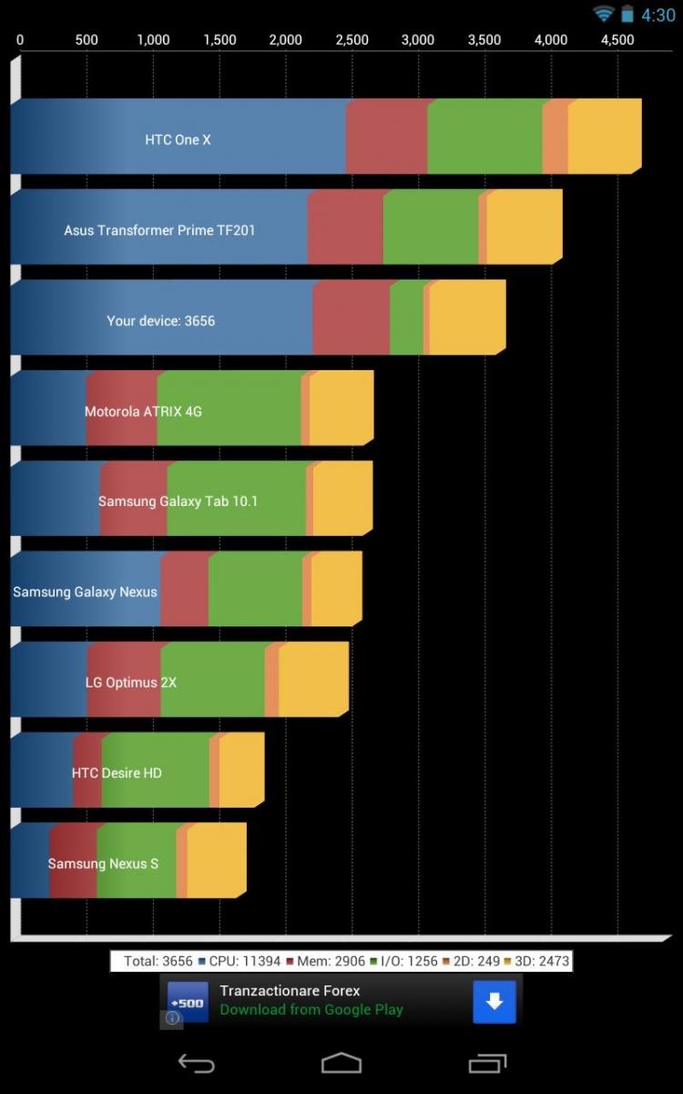Nexus 7 obține În testul Quadrant 3656 de puncte