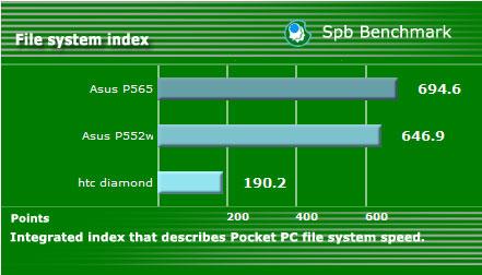 Asus P565 cel mai rapid