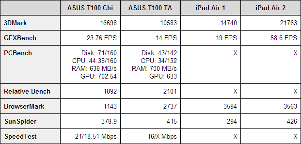 ASUS Transformer Book T100 Chi Benchmarks
