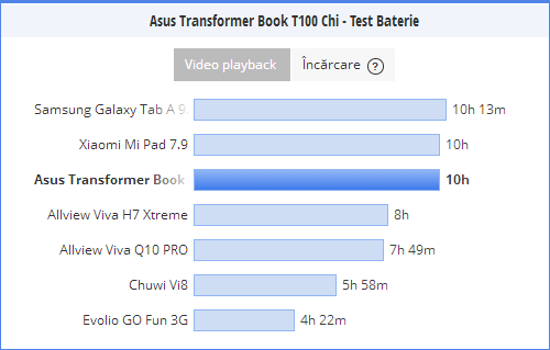 Test baterie ASUS Transformer Book T100 Chi