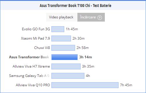 Timp incarcare baterie ASUS Transformer Book T100 Chi