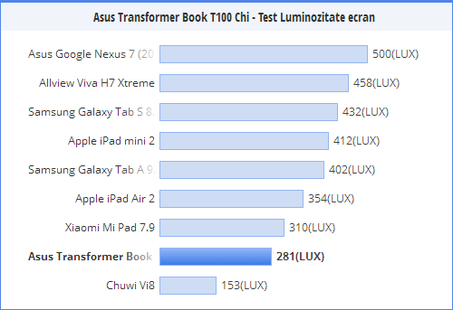 Luminozitate ecran ASUS Transformer Book T100 Chi