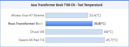 ASUS Transformer Book T100 Chi nu se supraincalzeste
