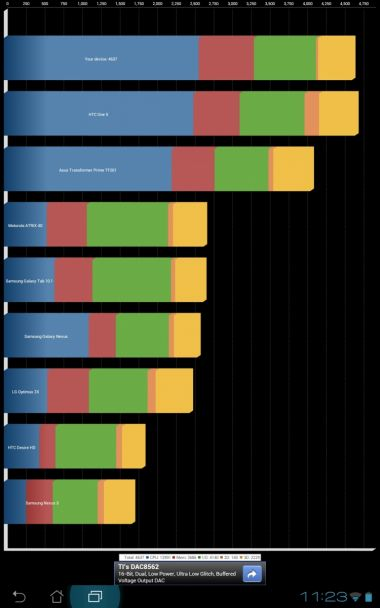 ASUS Transformer Pad Infinity benchmark