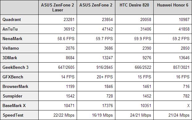 ASUS ZenFone 2 Laser Benchmarks