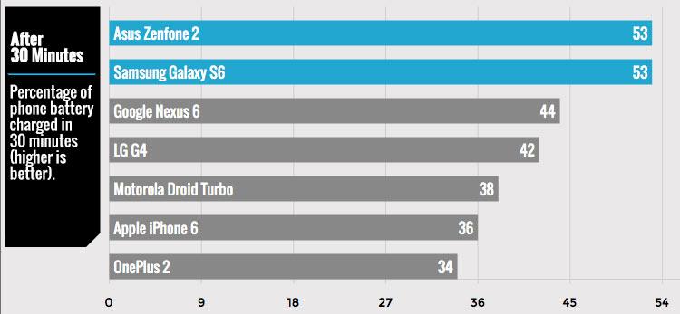 ASUS ZenFone 2 are cea mai rapidă încărcare a bateriei, cel puţin până la 50%