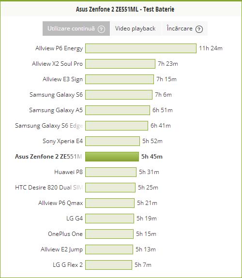 Bateria lui ASUS ZenFone 2, testul PCMark