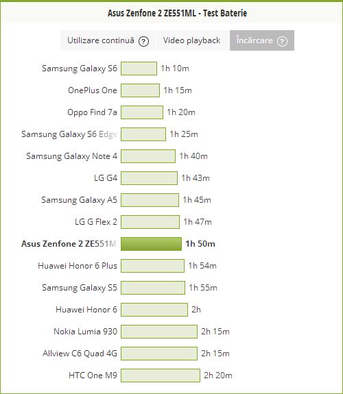 In cat timp se incarca bateria lui ASUS ZenFone 2