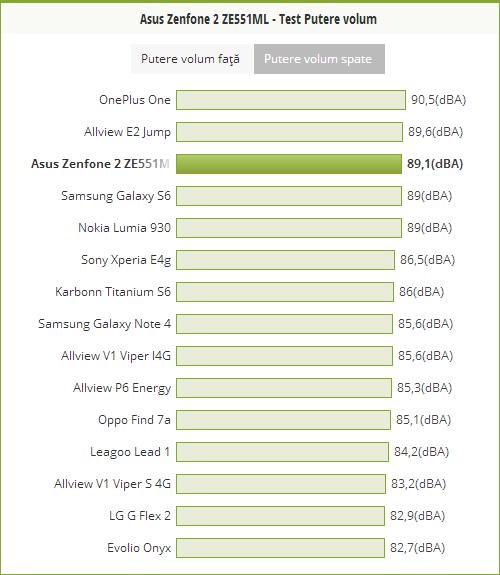 Putere volum ASUS ZenFone 2