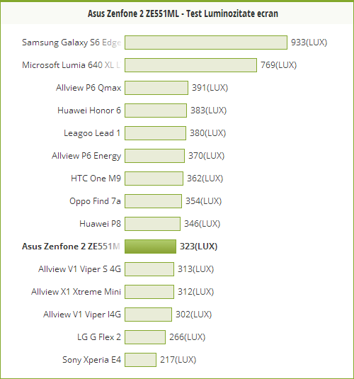 Luminozitatea ecranului lui ASUS ZenFone 2, comparativ cu alte telefoane.