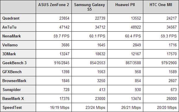ASUS ZenFone 2 bechmarks