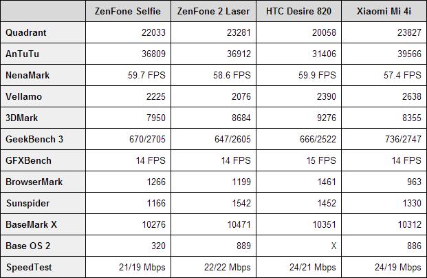 ASUS ZenFone Selfie benchmarks