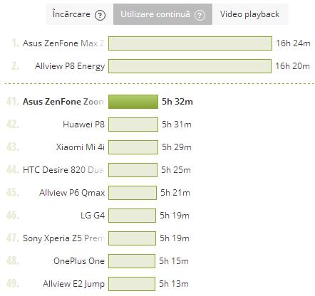 ASUS ZenFone Zoom, baterie, test PCMark