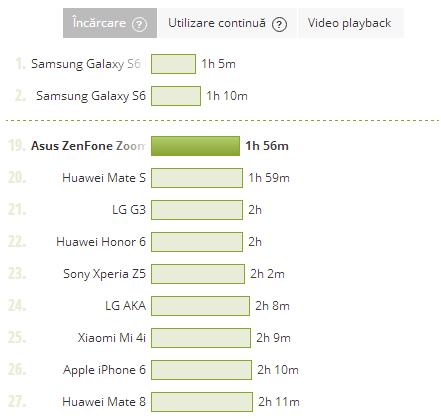 ASUS ZenFone Zoom, baterie, test incarcare