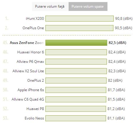 ASUS ZenFone Zoom, putere volum comparata