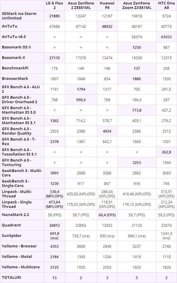 ASUS ZenFone Zoom benchmarks