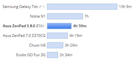 ASUS ZenPad S 8.0 test PCMark