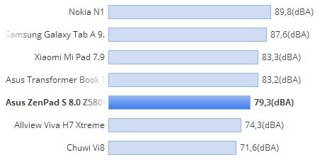 ASUS ZenPad S 8.0 putere volum