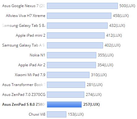 Teste ASUS ZenPad S 8.0
