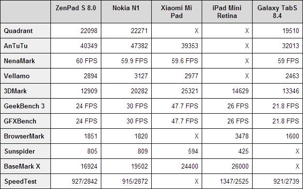 ASUS ZenPad S 8.0 benchmarks