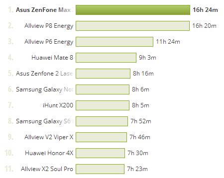 ASUS ZenFone MAX, test baterie PCMark