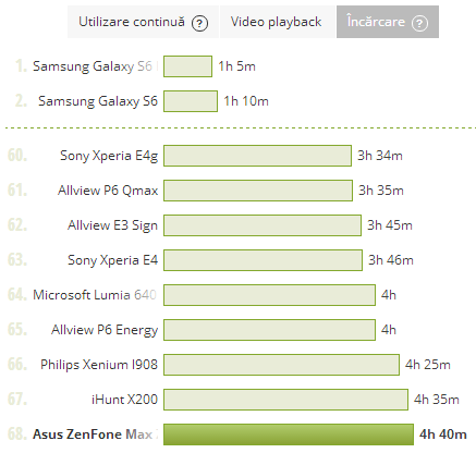 ASUS ZenFone MAX, test incarcaare baterie