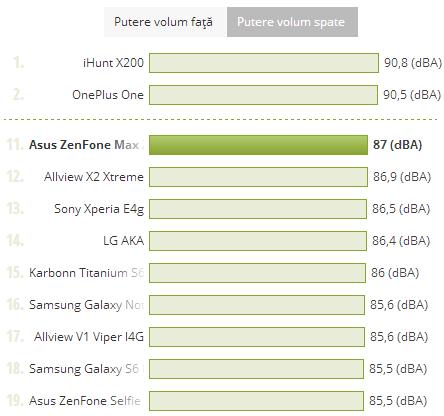 Putere volum ASUS ZenFone MAX, comparat cu alte dispozitive