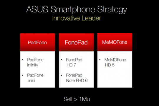 ASUS PadFone Mini și ASUS MeMoFone HD 5