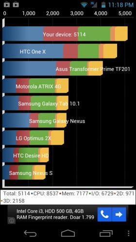 Acer CloudMobile S500 Benchmarks