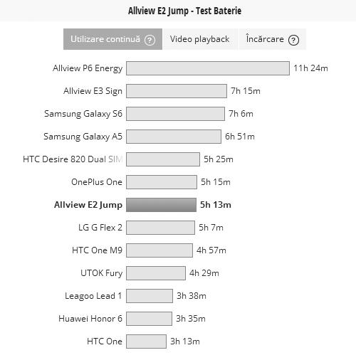 Test baterie E2 Jump