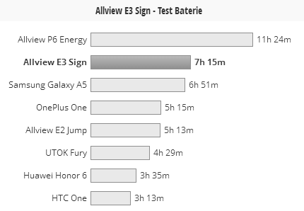 Test baterie Allview E3 Sign