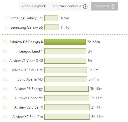 Allview P8 Energy Mini, durata de incarcare a bateriei