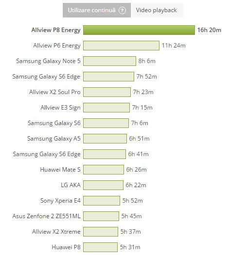 Allview P8 Energy doboară toate recordurile de baterie la Mobilissimo.ro, fără a avea o talie exagerată