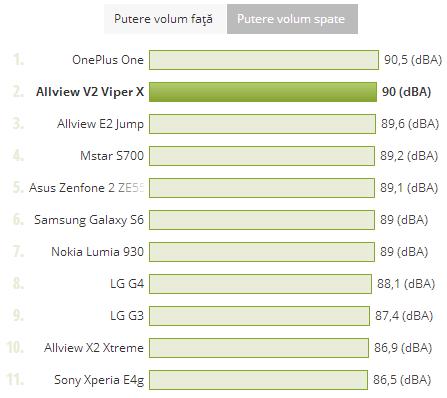 Allview V2 Viper X, putere volum, grafic comparativ
