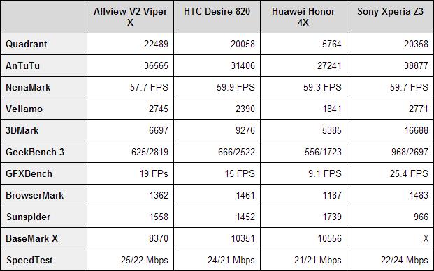 Allview V2 Viper X benchmarks