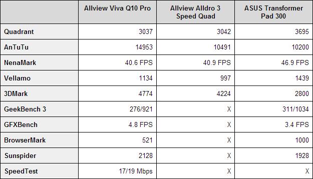 Allview Viva Q10 Pro benchmarks