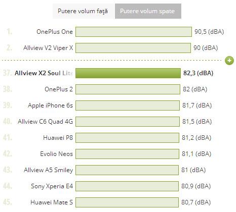 Allview X2 Soul Lite, putere volum comparat