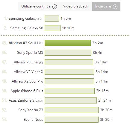 Allview X2 Soul Lite, durata incarcare baterie