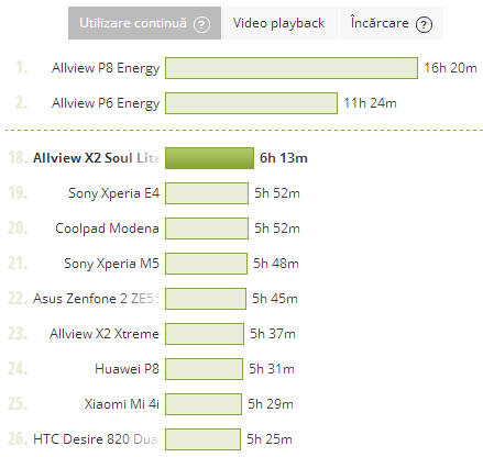 Allview X2 Soul Lite, test baterie PCMark