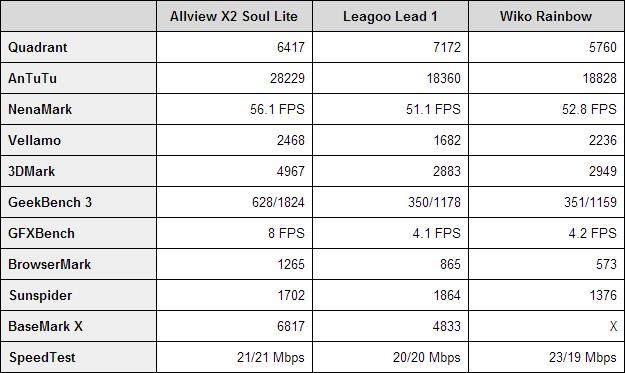 Allview X2 Soul Lite benchmarks