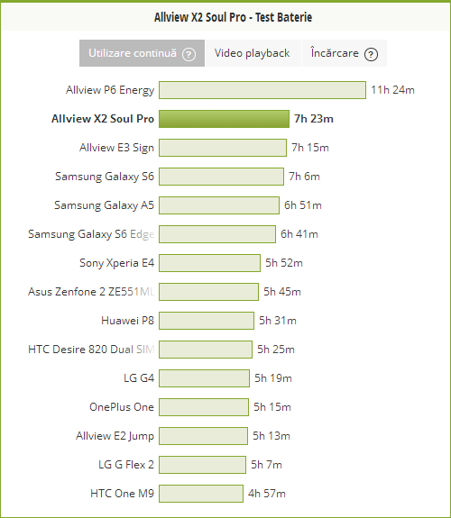 Nici rezultatul PCMark nu e rău deloc, cu 7 ore şi 23 minute de utilizare continuă, cu luminozitatea la 200 LUX