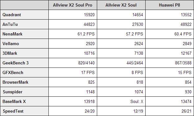 Benchmarkuri Allview X2 Soul Pro
