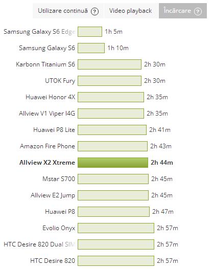 Allview X2 Xtreme - Durata de incarcare