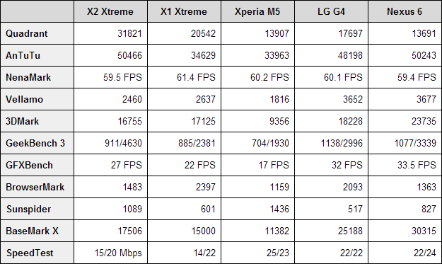 Allview X2 Xtreme benchmarks