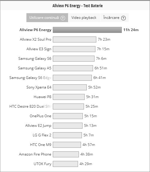 Allview P6 Energy, smartphone-ul cu baterie de 5.000 mAh poate deveni și power back