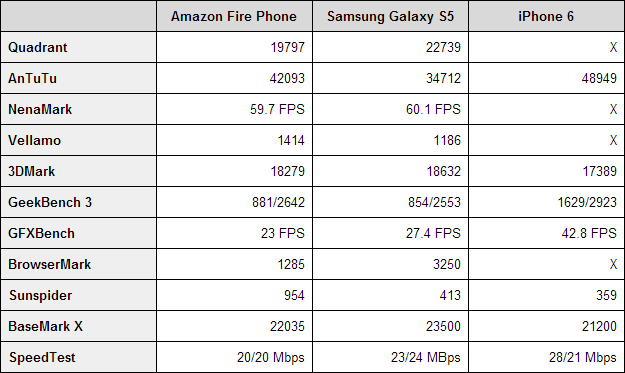 Amazon Fire Phone benchmarks