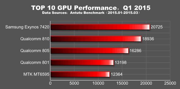 AnTuTu publică lista cu cele mai performante procesoare din primul trimestru al anului 2015: Exynos 7420 domină topul